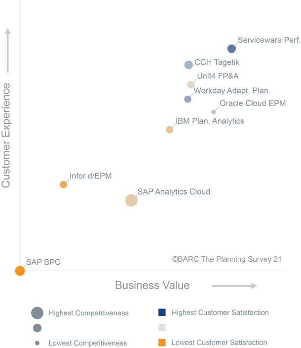In category business software Serviceware Performance achieved highest customer satisfaction in BARC's The Planning Survey 21.