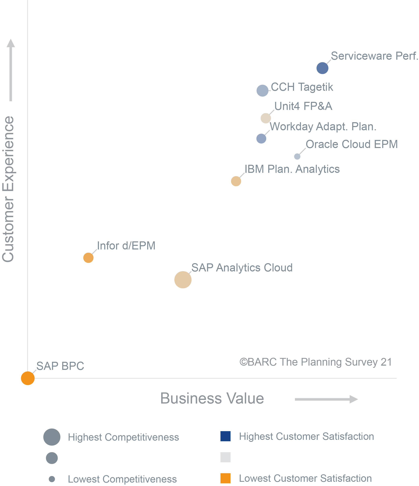 Serviceware Performance erreicht im BARC Planning Survey 21 die hoechste Kundenzufriedenheit im Bereich Business Software.