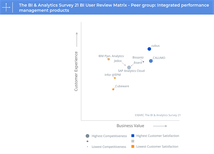 Serviceware-Performance-BARC-BI-Analytics-User-Review-Matrix-1