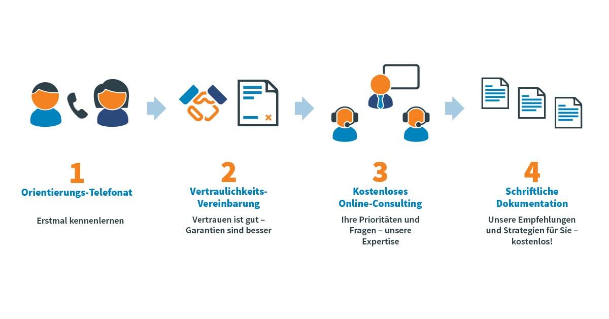 Kurzes Telefonat, Vertraulichkeitsvereinbarung, Kostenlose Online-Beratung, Schriftliche Dokumentation
