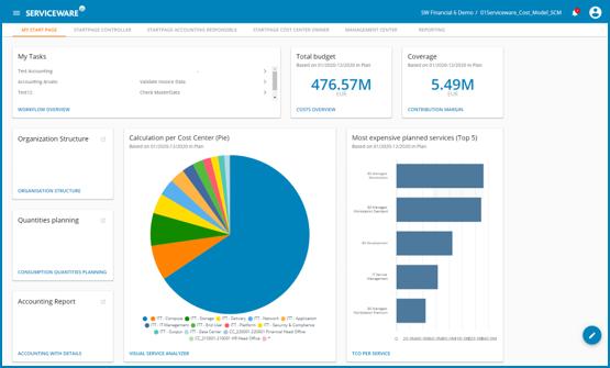 serviceware-financial-6-startpages